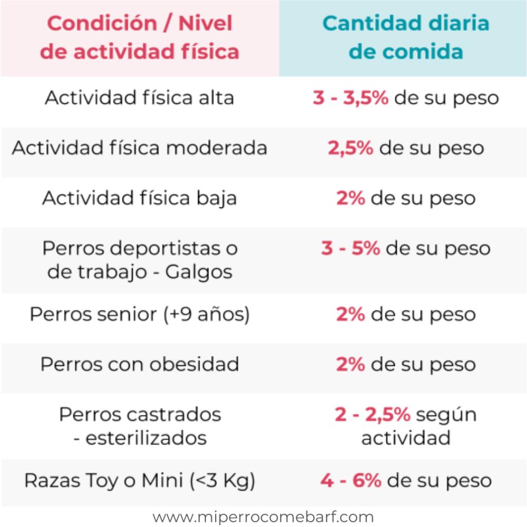Tabla de porcentajes dieta BARF para adultos