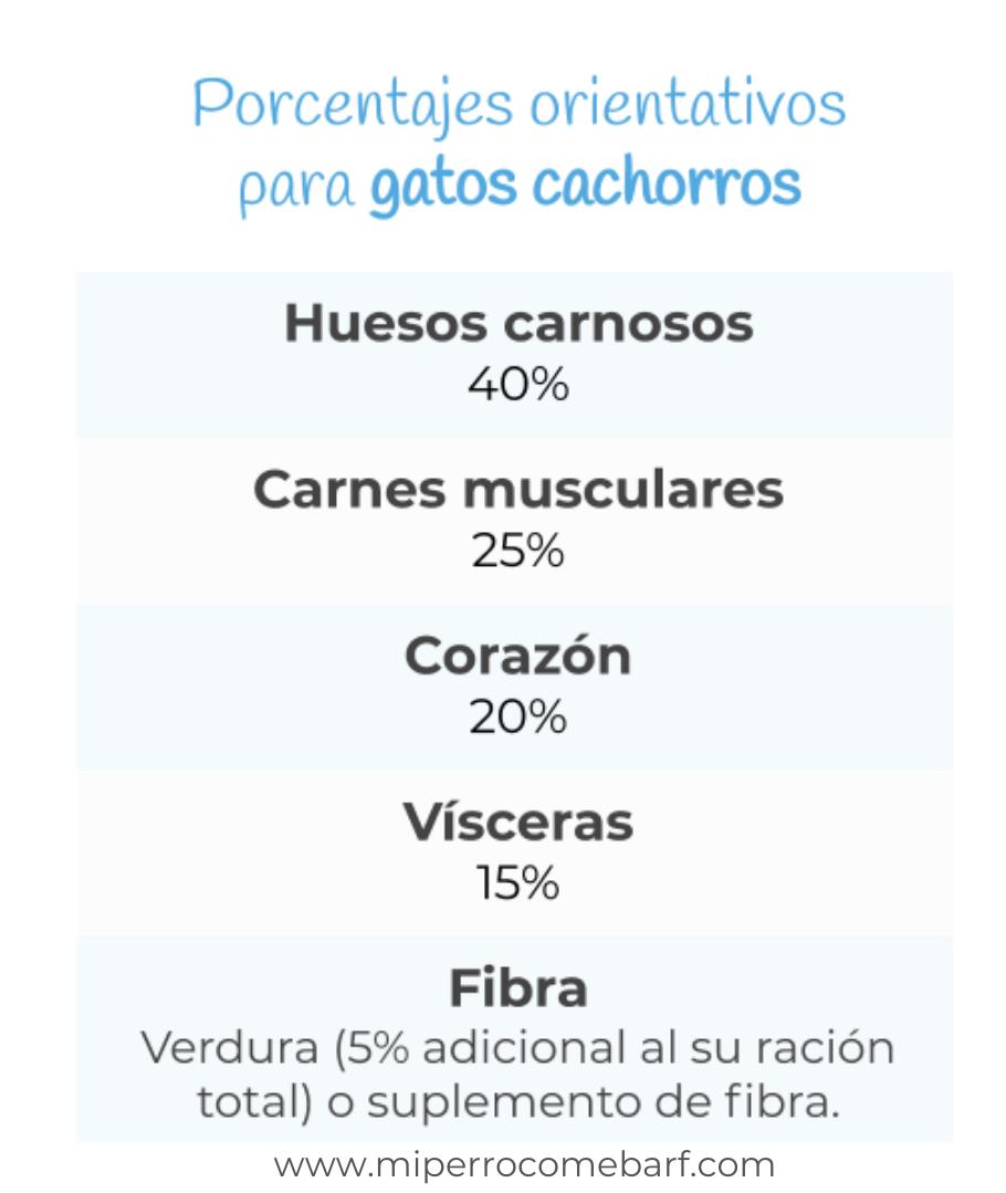 porcentajes dieta barf gatos cachorros